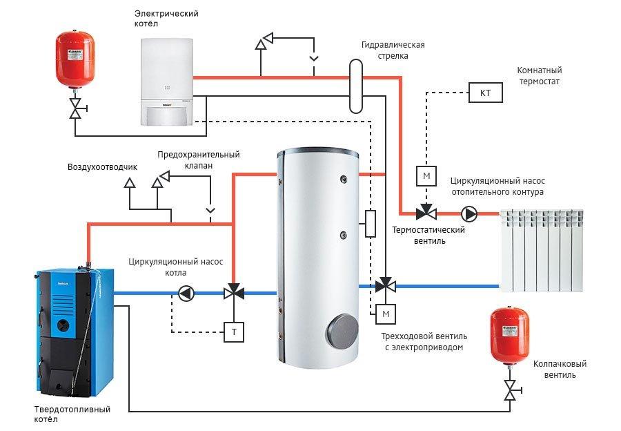 Электрический котел для отопления частного дома 100 м2, отзывы и выбор